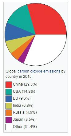 Global Carbon Emissions.jpg